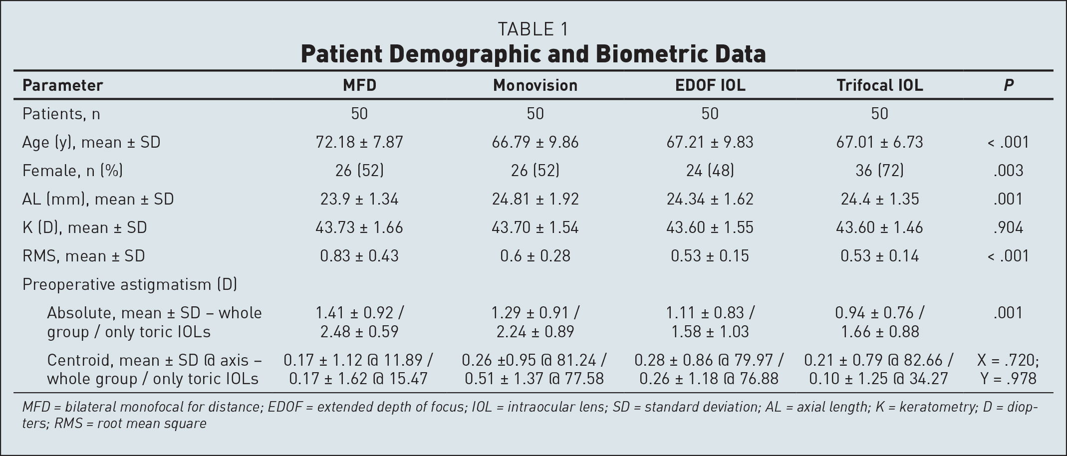 Patient Demographic and Biometric Data