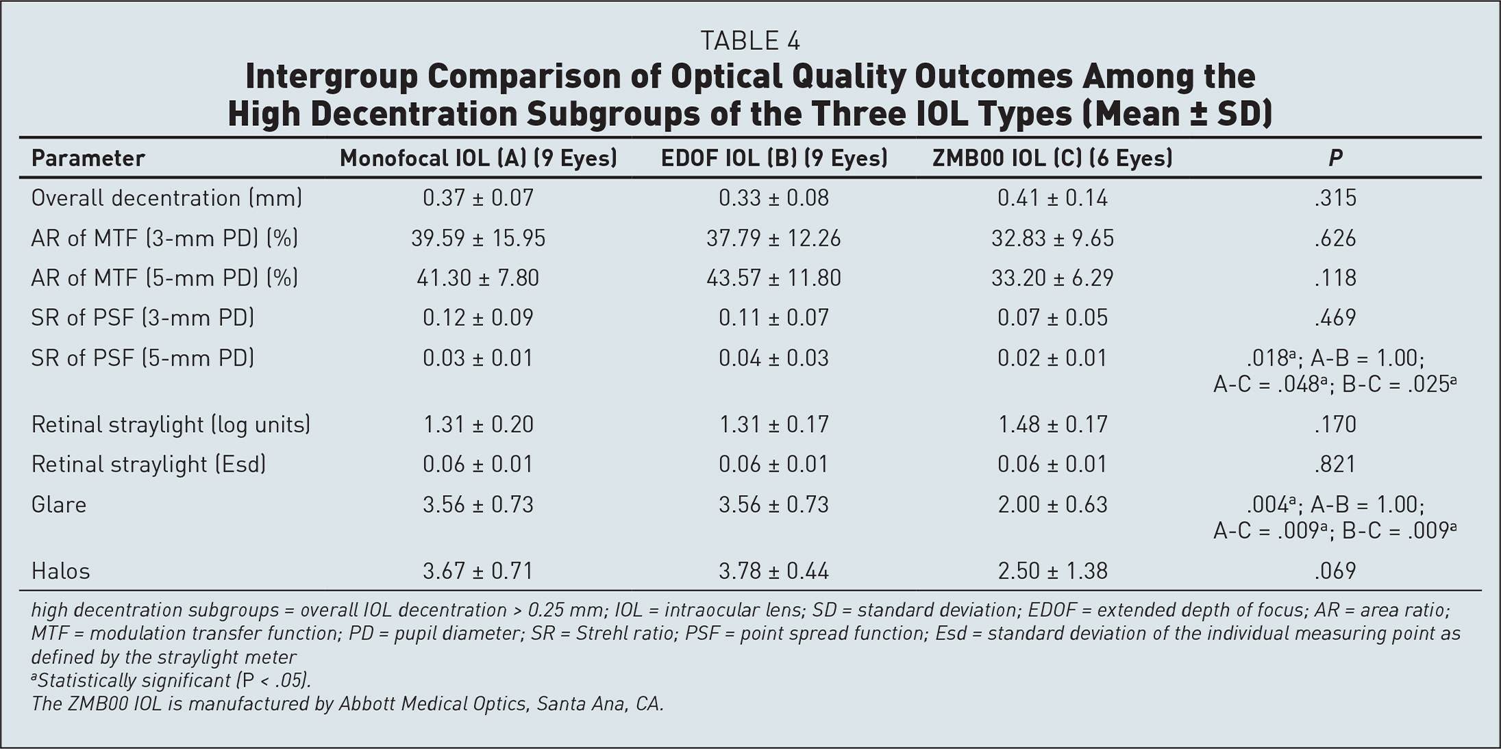 Intergroup Comparison of Optical Quality Outcomes Among the High Decentration Subgroups of the Three IOL Types (Mean ± SD)