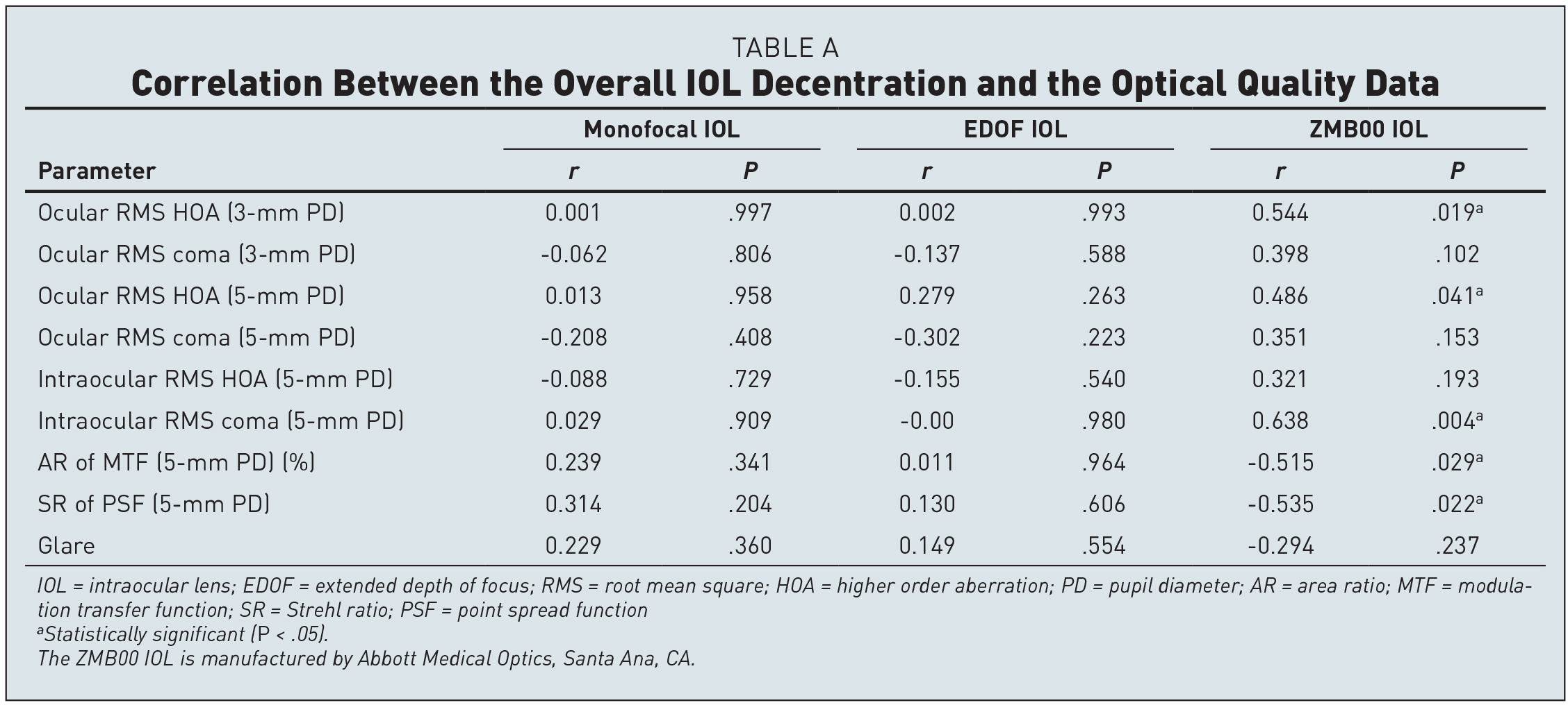 Correlation Between the Overall IOL Decentration and the Optical Quality Data