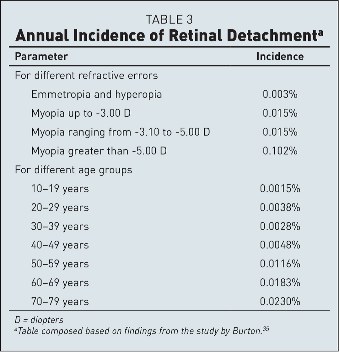 Annual Incidence of Retinal Detachmenta