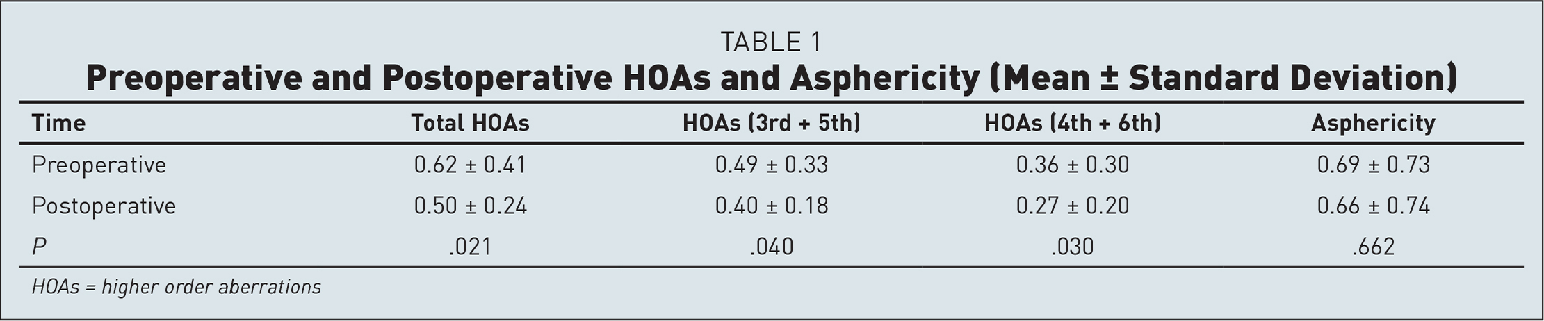 Preoperative and Postoperative HOAs and Asphericity (Mean ± Standard Deviation)
