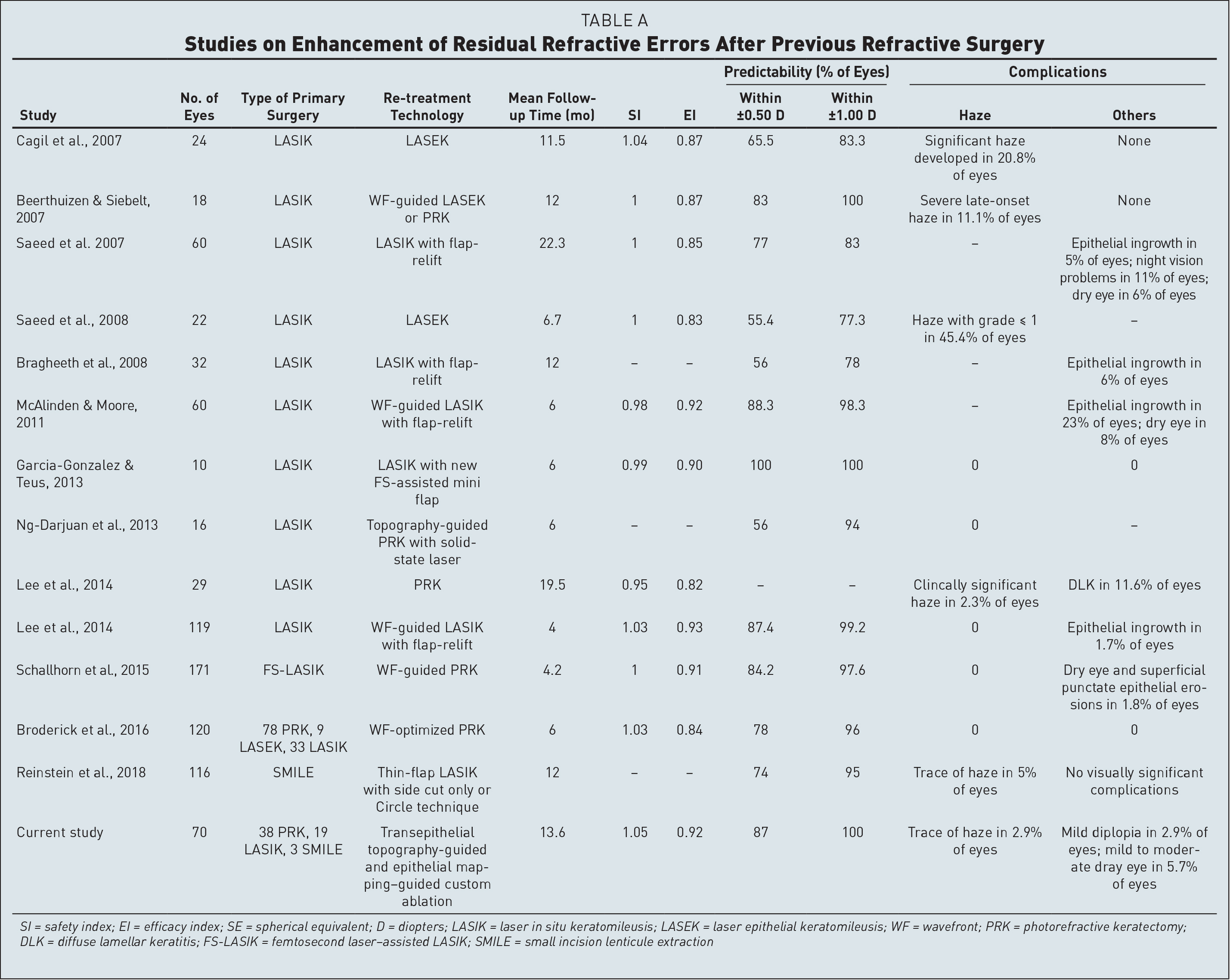 Studies on Enhancement of Residual Refractive Errors After Previous Refractive Surgery