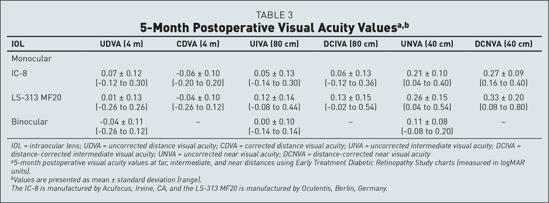 5-Month Postoperative Visual Acuity Valuesa,b