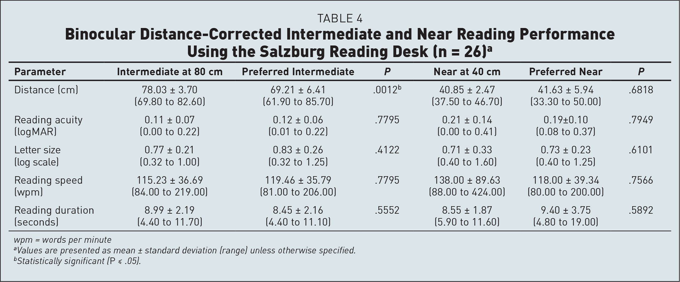 Binocular Distance-Corrected Intermediate and Near Reading Performance Using the Salzburg Reading Desk (n = 26)a
