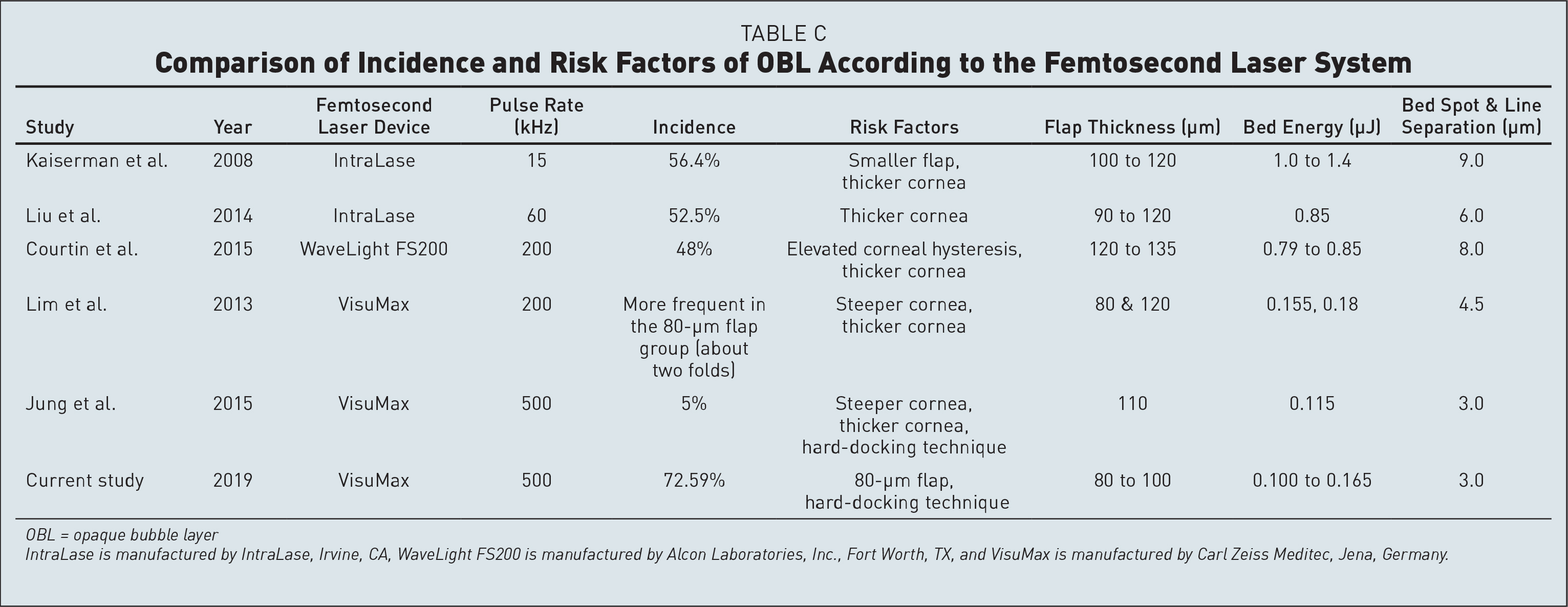 Comparison of Incidence and Risk Factors of OBL According to the Femtosecond Laser System