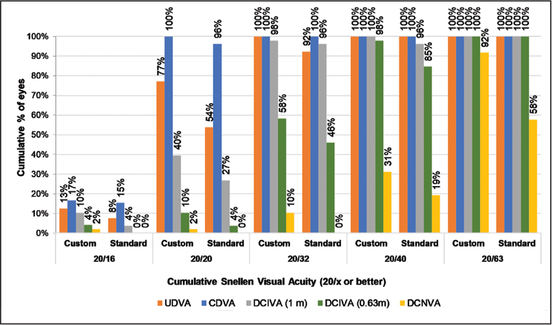 Cumulative monocular Snellen uncorrected distance visual acuity (UDVA), corrected distance visual acuity (CDVA), distance-corrected intermediate visual acuity (DCIVA), and distance-corrected near visual acuity (DCNVA) (20/x or better) in the customized group and standardized group 3 months after surgery.