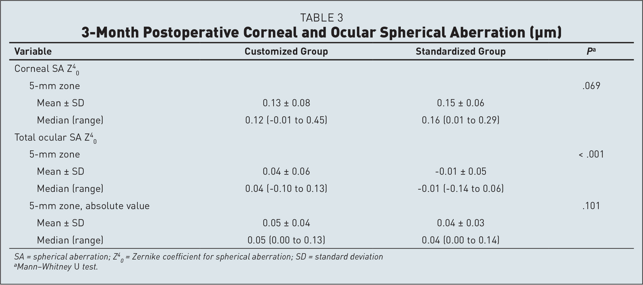 3-Month Postoperative Corneal and Ocular Spherical Aberration (µm)