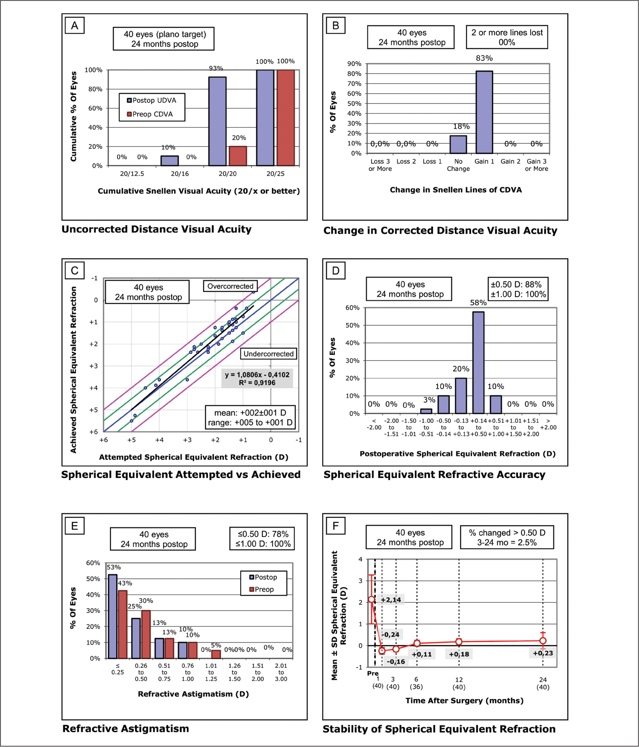 PROSCAN (Bausch & Lomb Technolas, Munich, Germany) (dominant eye) standard graphs for reporting refractive surgery. (A) Uncorrected distance visual acuity (UDVA): efficacy histogram. (B) Change in corrected distance visual acuity (CDVA): safety histogram. (C) Spherical equivalent attempted versus achieved. (D) Spherical equivalent refractive accuracy. (E) Refractive astigmatism. C, D, and E graphs represent predictability. (F) Stability of spherical equivalent refraction. D = diopters
