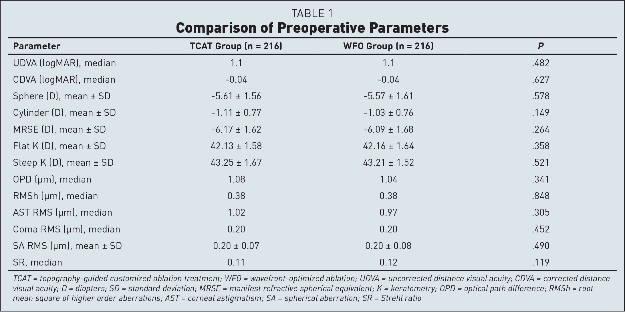 Comparison of Preoperative Parameters