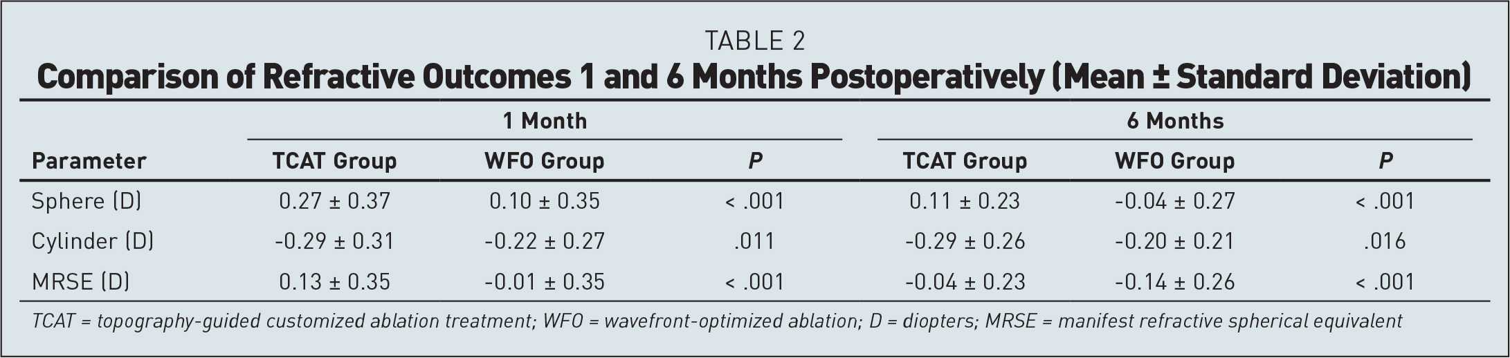 Comparison of Refractive Outcomes 1 and 6 Months Postoperatively (Mean ± Standard Deviation)