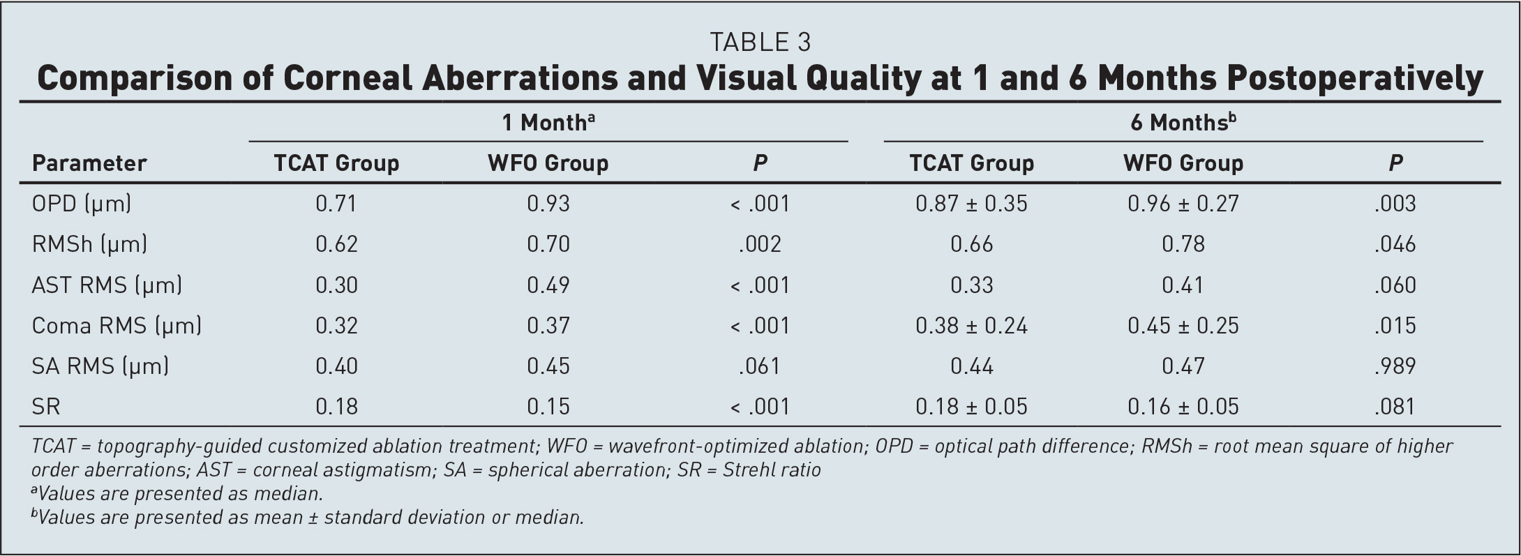 Comparison of Corneal Aberrations and Visual Quality at 1 and 6 Months Postoperatively