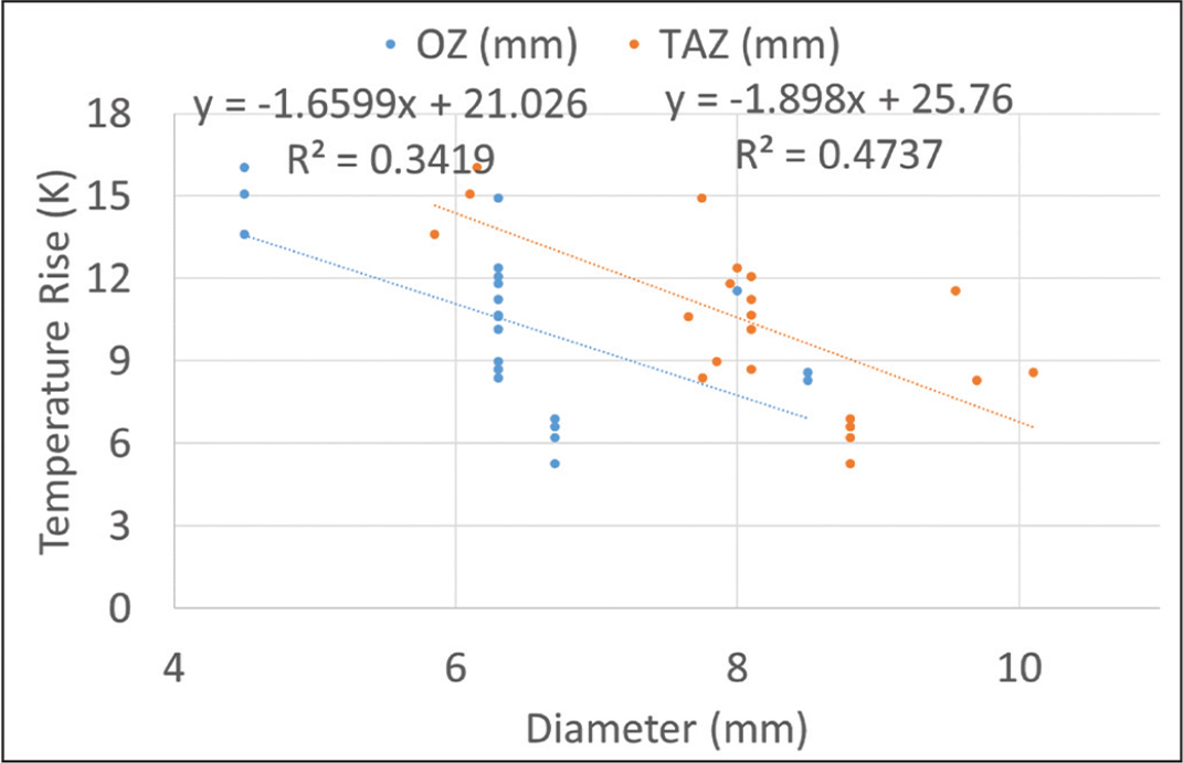 The change in peak corneal temperature (ΔT) decreased with larger ablation zones (whether optical zone [OZ] or total ablation zone [TAZ]).