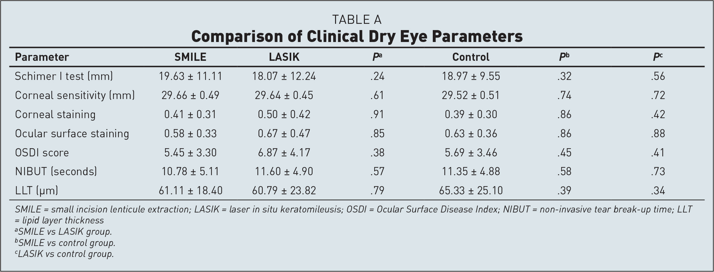Comparison of Clinical Dry Eye Parameters