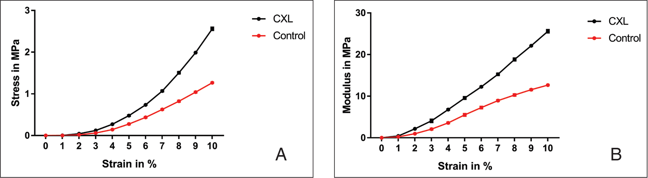 (A) Stress-strain behavior curves of corneal cross-linking (CXL) and control scleral specimens at 12 months postoperatively to compare the biomechanical effect of scleral CXL. (B) Young's modulus curves of CXL and control scleral specimens at 12 months postoperatively to compare the biomechanical effect of scleral CXL. (The scleral Young modulus value at 8% strain in the CXL eyes corresponded to 183% of the control eyes.)