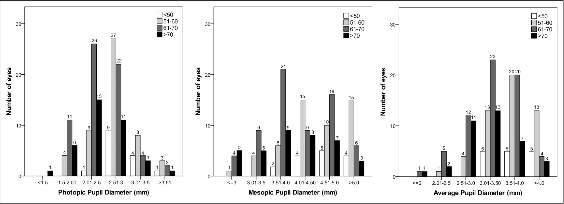 Distribution of (A) photopic, (B) mesopic, and (C) average pupil diameters according to age ranges for all eyes included in the study.