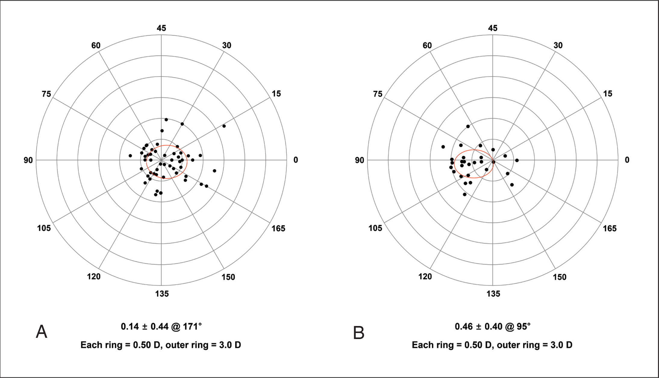 Double-angle plots of the vector difference between the postoperative total corneal astigmatism measured using a single Scheimpflug camera and the refractive astigmatism measured by manifest refraction. (A) Vertical and (B) horizontal orientation of the first near segment of the Precizon Presbyopic intraocular lens (Ophtec BV). D = diopters