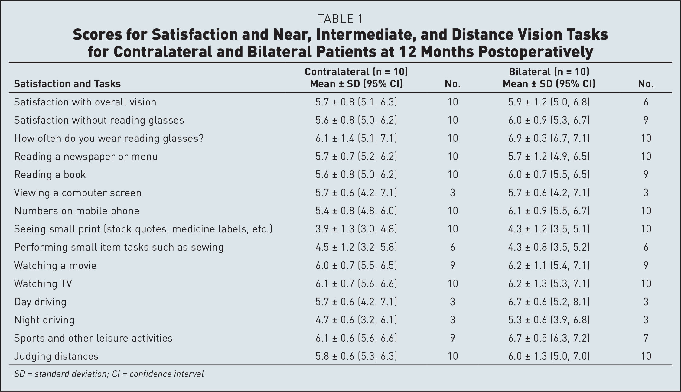 Scores for Satisfaction and Near, Intermediate, and Distance Vision Tasks for Contralateral and Bilateral Patients at 12 Months Postoperatively
