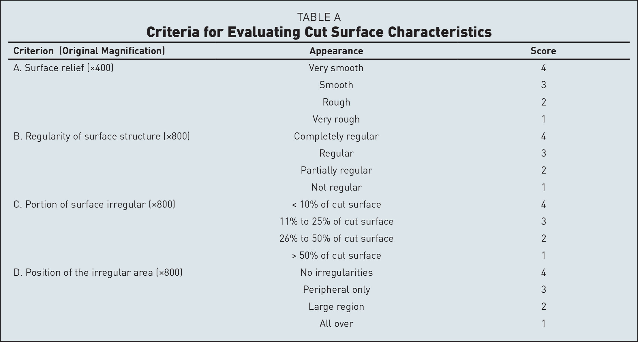 Criteria for Evaluating Cut Surface Characteristics