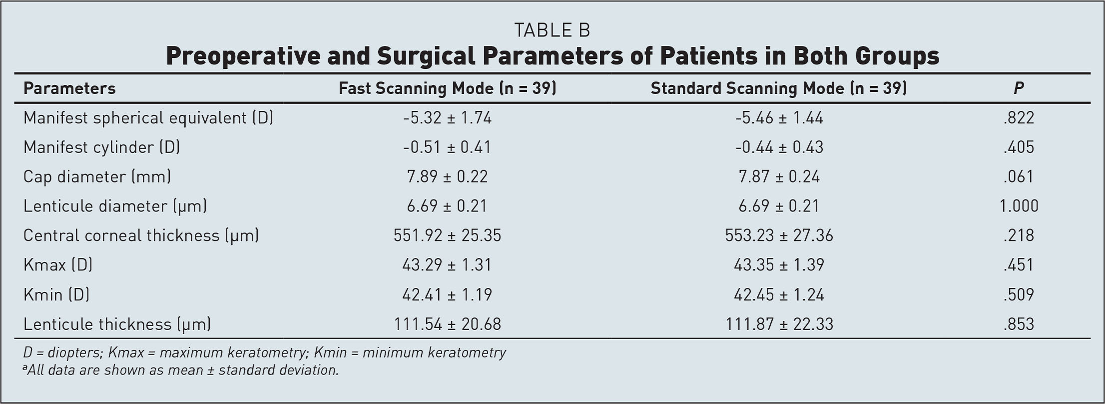 Preoperative and Surgical Parameters of Patients in Both Groups