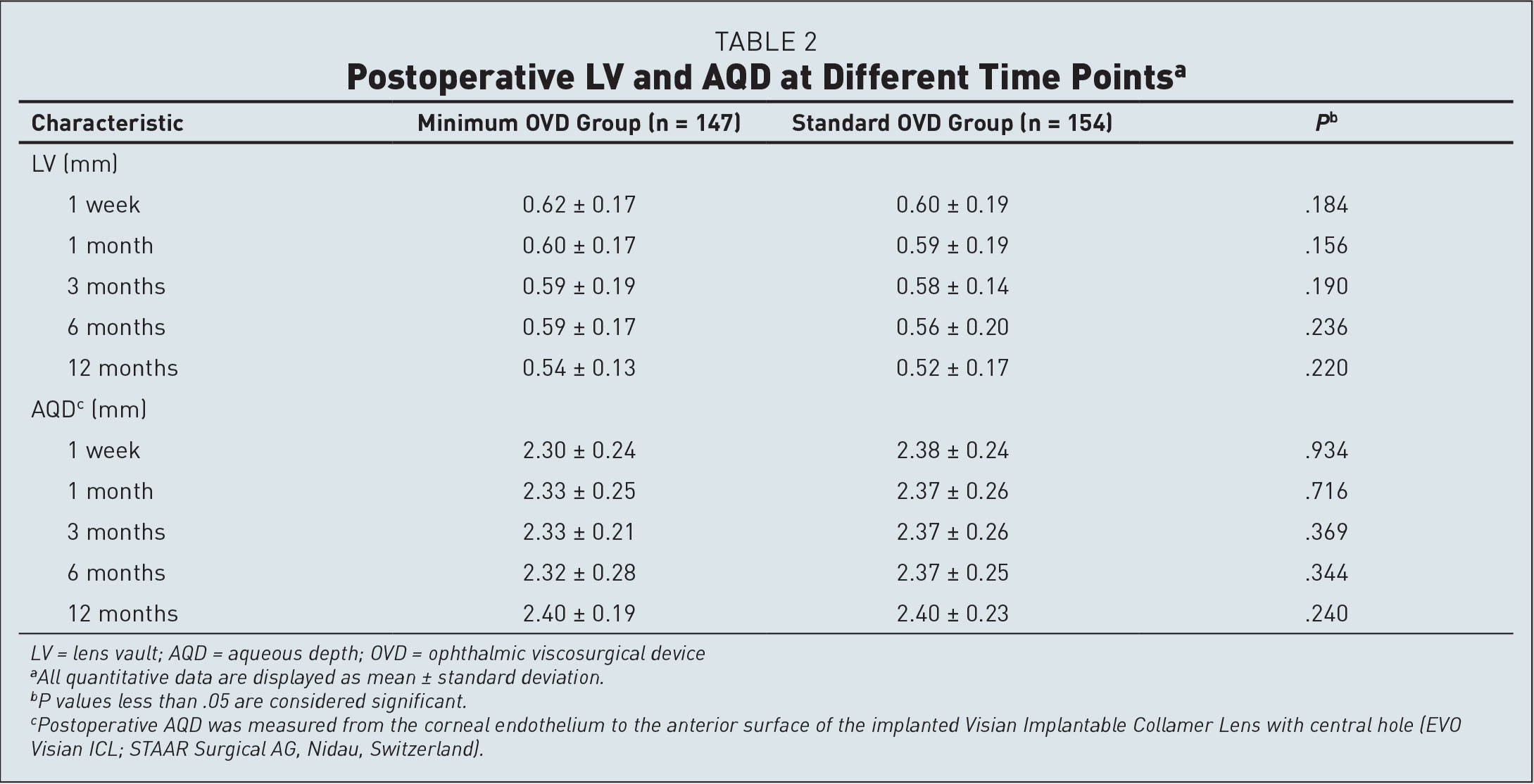 Postoperative LV and AQD at Different Time Pointsa