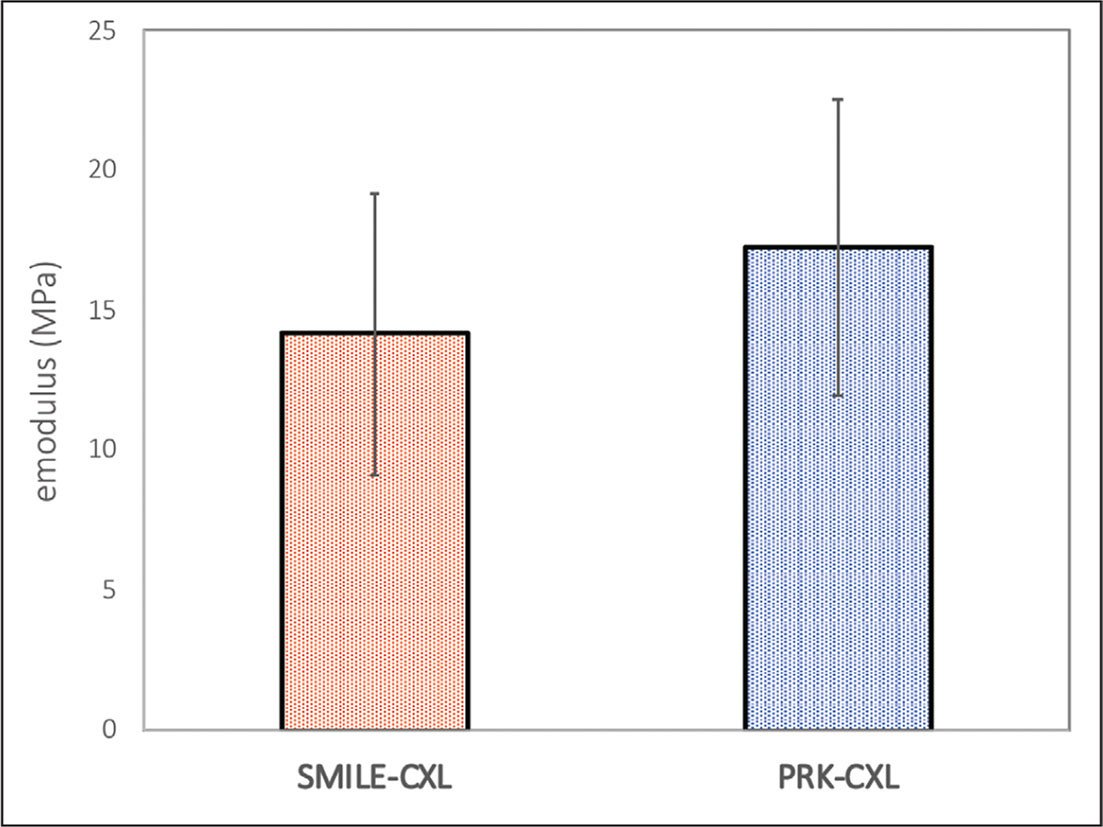 Columnar graph of mean and standard deviations of the elastic modulus between the photorefractive keratectomy with corneal cross-linking (PRK-CXL) (17.2 ± 5.3 MPa) and and small incision lenticule extraction with CXL (SMILE-CXL) (14.1 ± 5.0 MPa) groups, which was statistically equivalent (P = .093).
