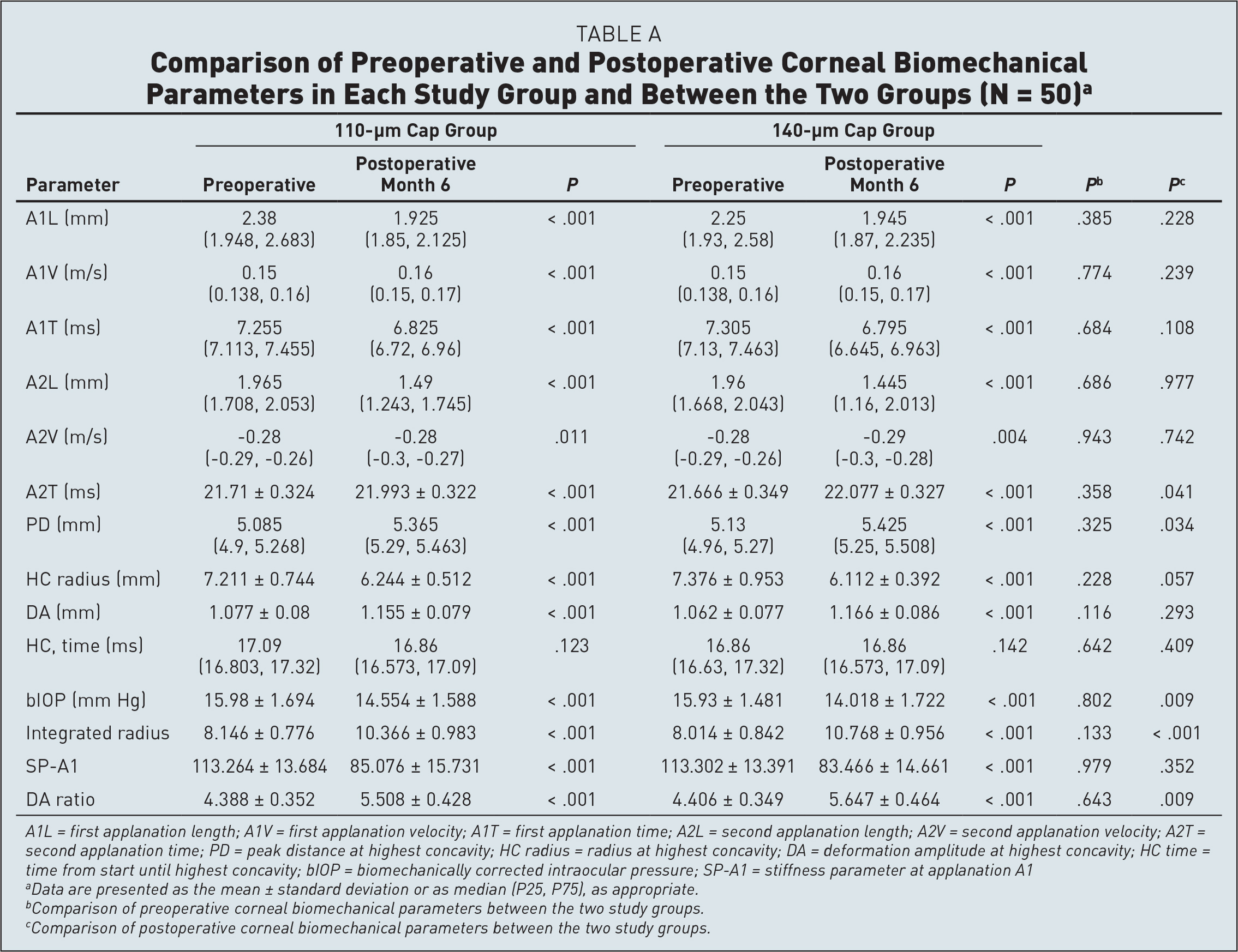 Comparison of Preoperative and Postoperative Corneal Biomechanical Parameters in Each Study Group and Between the Two Groups (N = 50)a