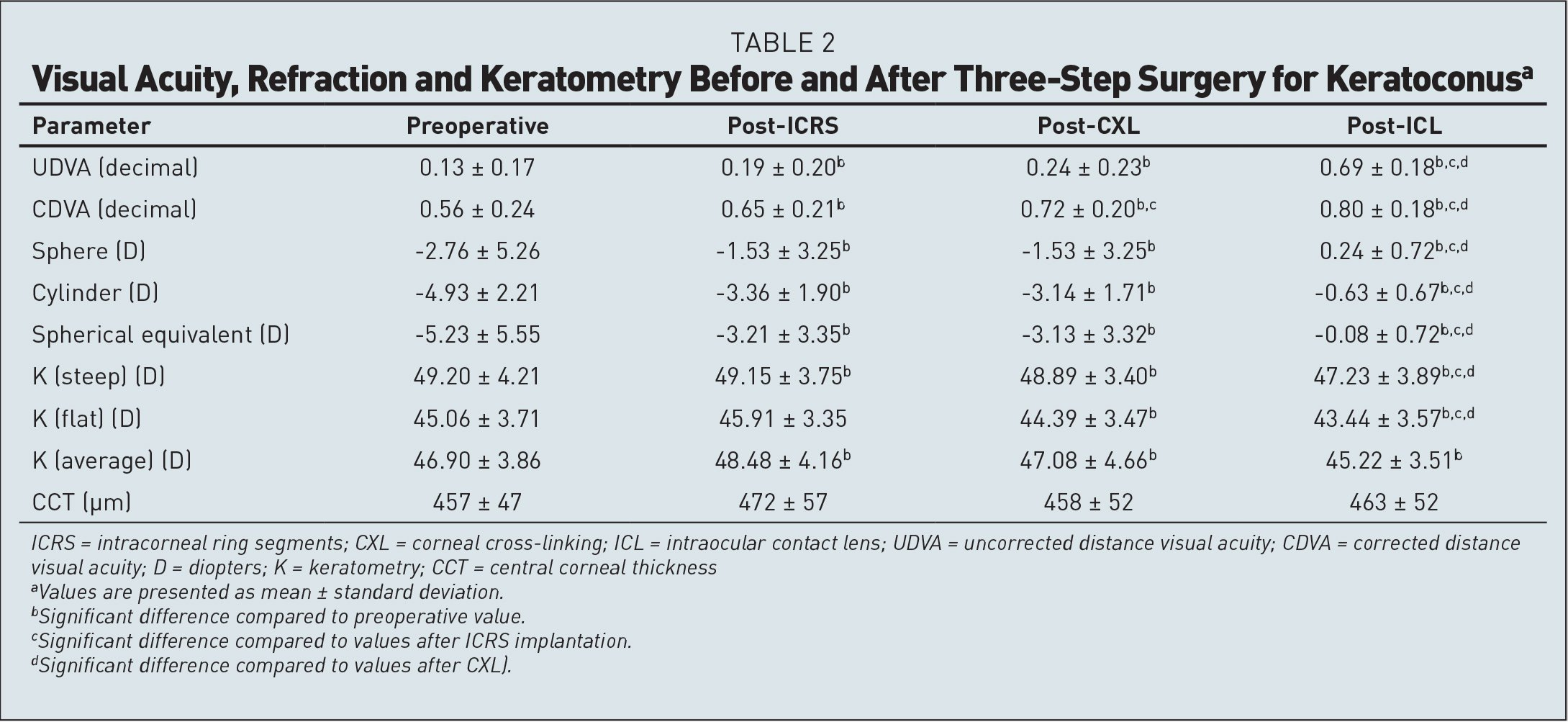 Visual Acuity, Refraction and Keratometry Before and After Three-Step Surgery for Keratoconusa