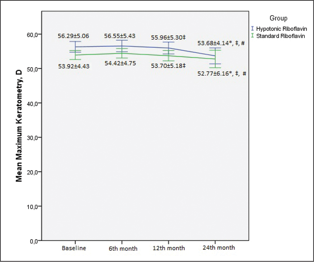 Mean maximum keratometry values of the study groups at baseline and postoperative follow-up periods (* Significantly different from baseline; ‡ Significantly different from postoperative 6 months; # Significantly different from postoperative 12 months). D = diopters