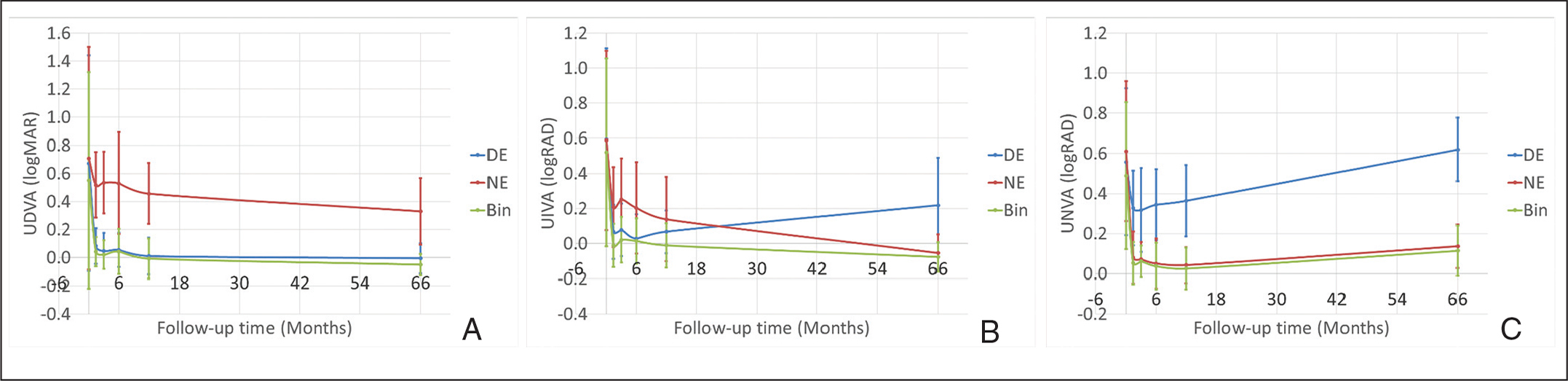 Efficacy: Mean uncorrected visual acuity up to 6 years of follow-up after treating with a hybrid bi-aspheric micro-monovision ablation profile for presbyopic corneal treatments. (A) uncorrected distance visual acuity (UDVA), (B) uncorrected intermediate visual acuity (UIVA), and (C) uncorrected near visual acuity (UNVA). DE = dominant eye; NE = non-dominant eye; Bin = binocular