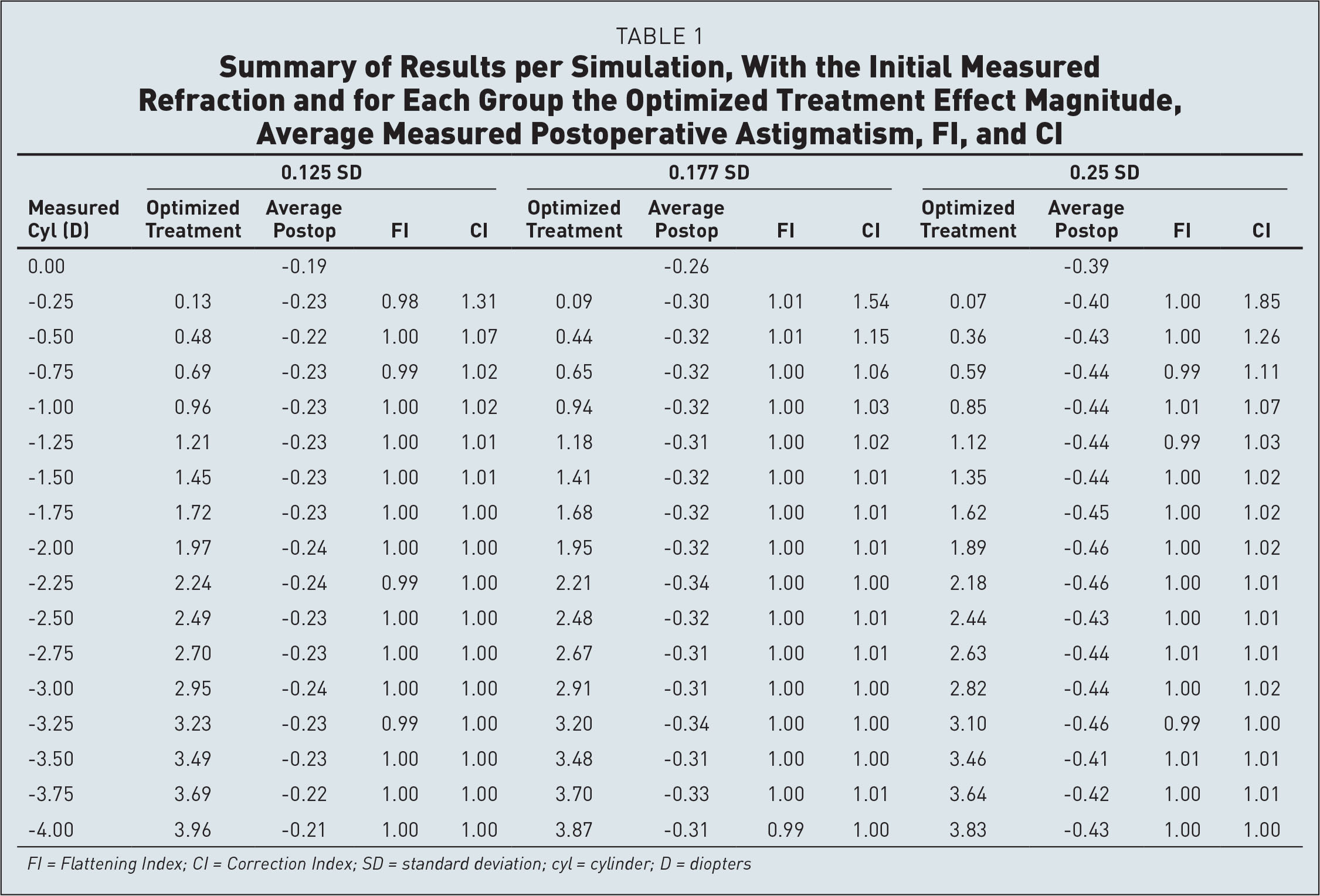 Summary of Results per Simulation, With the Initial Measured Refraction and for Each Group the Optimized Treatment Effect Magnitude, Average Measured Postoperative Astigmatism, FI, and CI