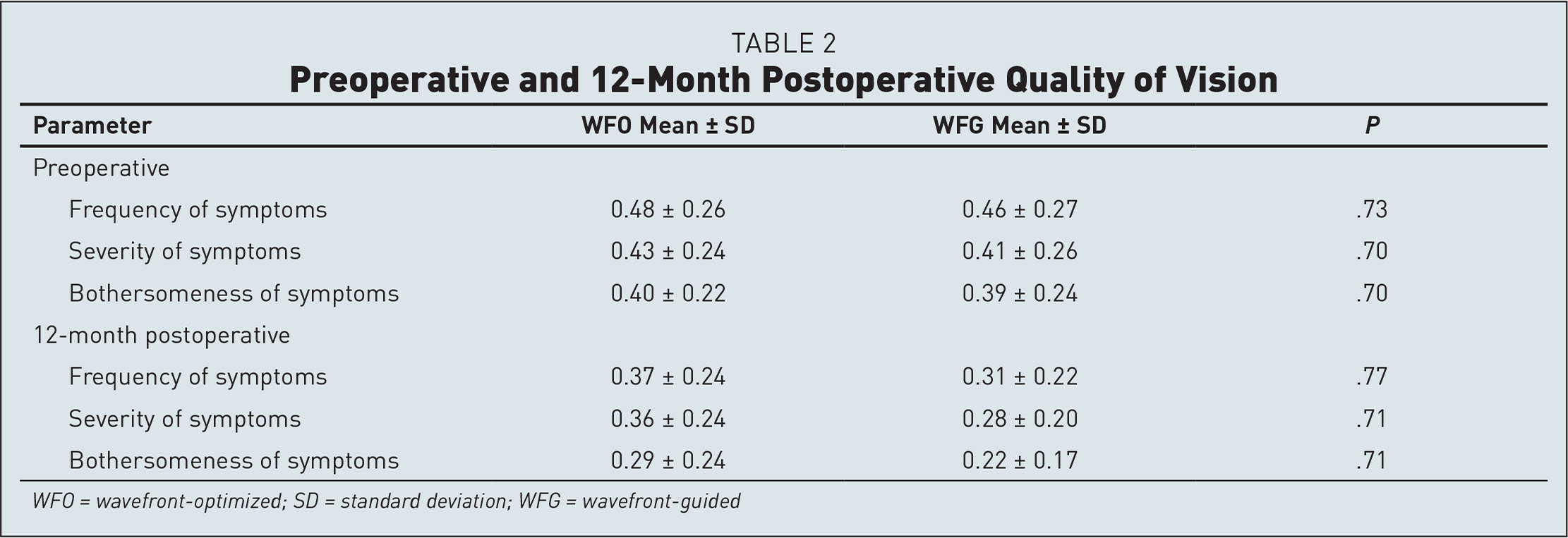 Preoperative and 12-Month Postoperative Quality of Vision