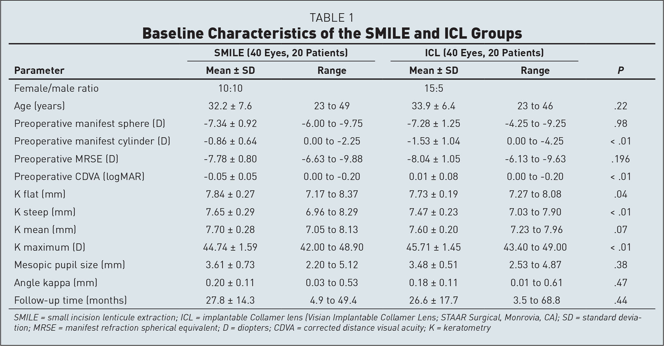 Baseline Characteristics of the SMILE and ICL Groups