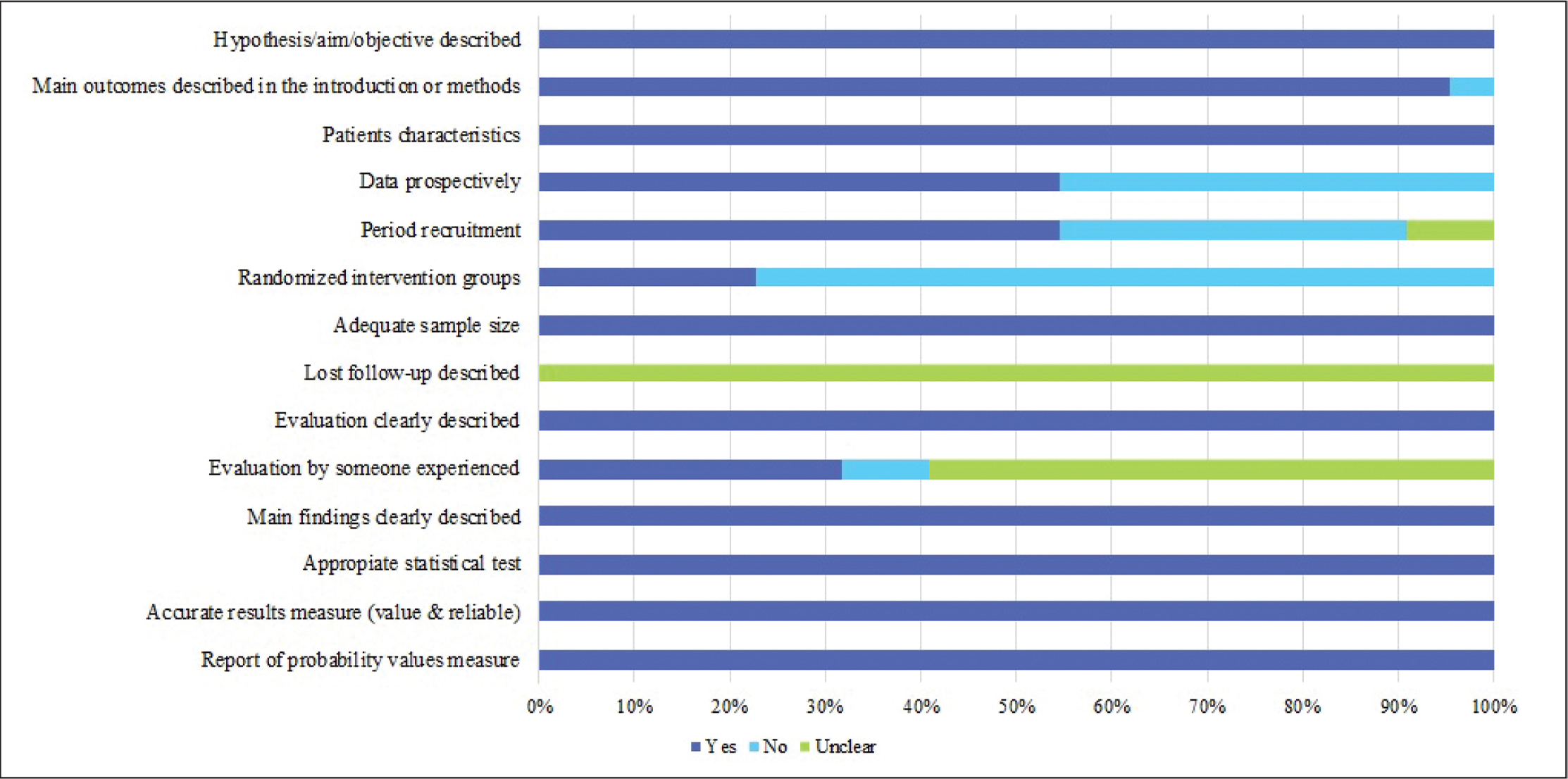 Bar graph showing the proportion of studies about terminology and definition of forme fruste keratoconus: per quality item.