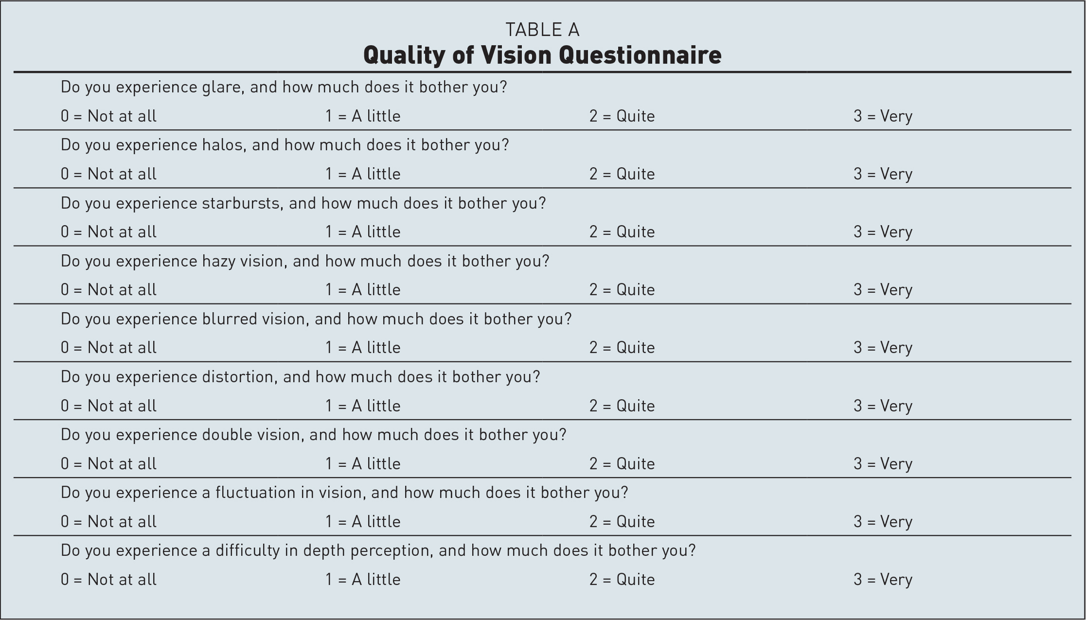 Quality of Vision Questionnaire