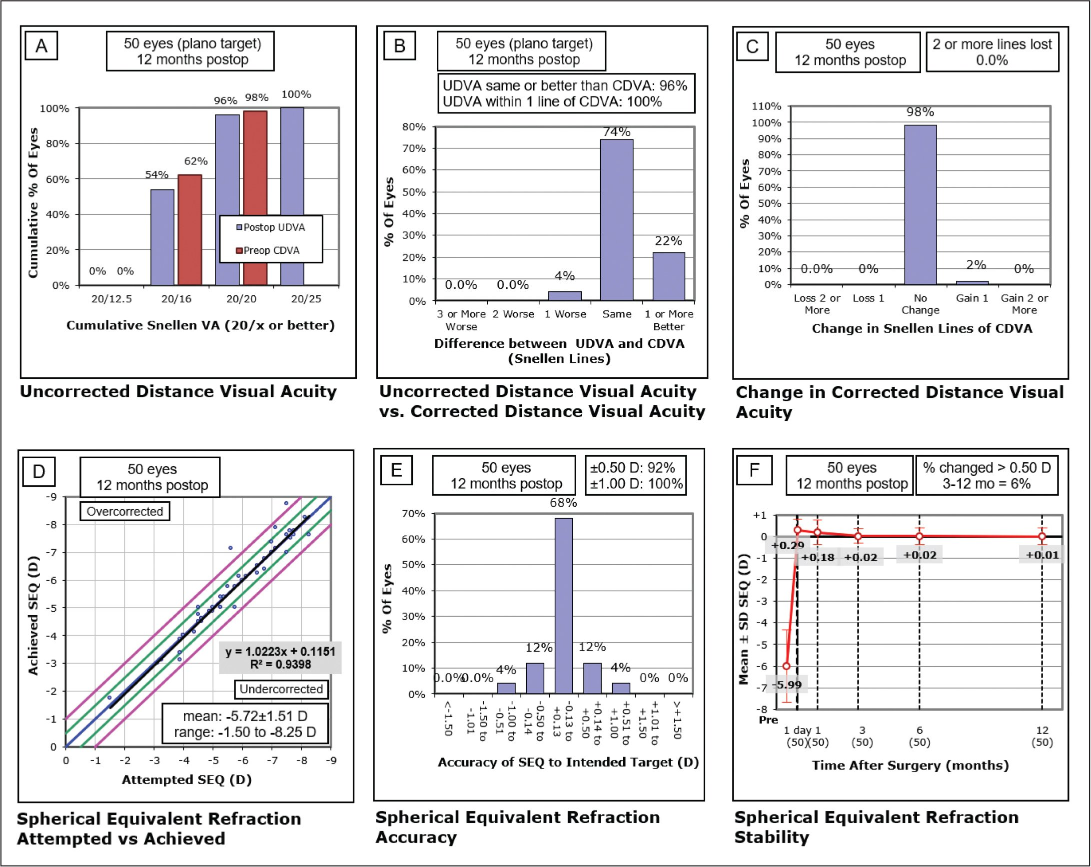 The Standard Graphs for Reporting Refractive Surgery of eyes that underwent uneventful surgeries. (A). Twelve-month postoperative cumulative percentage of eyes attaining specified cumulative levels of uncorrected distance visual acuity (UDVA); all eyes showing emmetropia as the target refraction. (B). Percentage of eyes with postoperative UDVA equal to or better than the preoperative corrected distance visual acuity (CDVA). (C) Gain and loss of CDVA. (D) Attempted spherical equivalent (SE) refractive change plotted against the achieved SE refractive change. (E) Percentage of eyes attaining specified differences in attempted versus achieved correction. (F) Stability of manifest spherical equivalent. D = diopters