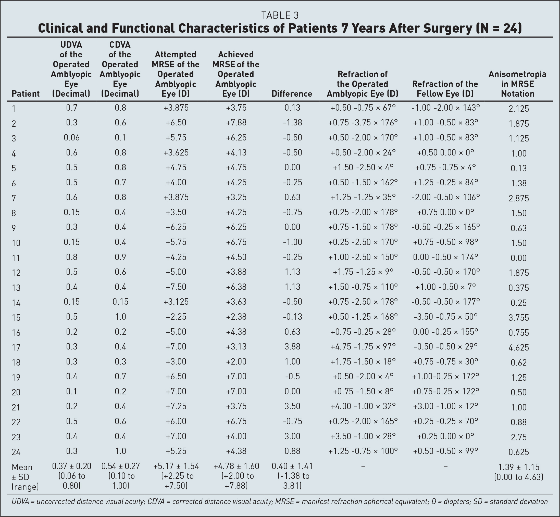 Clinical and Functional Characteristics of Patients 7 Years After Surgery (N = 24)