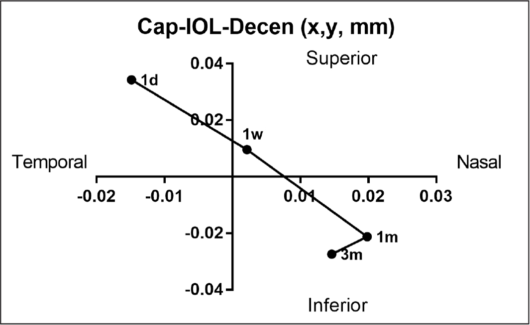 The capsulorhexis movement relative to IOL (Cap-IOL-Decen changes) in the x and y axes in Group-T (total anterior capsule overlap, 360°) at 1 day, 1 week, 1 month, and 3 months postoperatively. Symbols represent means. IOL = intraocular lens; Cap-IOL-Decen = capsulorhexis decentration relative to the IOL center