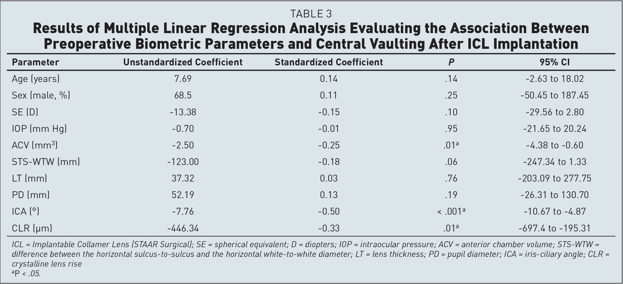 Results of Multiple Linear Regression Analysis Evaluating the Association Between Preoperative Biometric Parameters and Central Vaulting After ICL Implantation