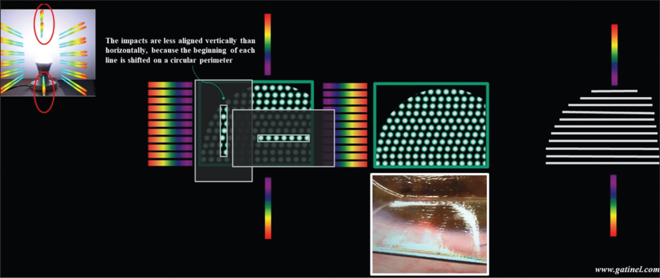 Schematic representations of the cause of vertical rainbow glare (image provided courtesy of Damien Gatinel, MD, PhD). Although the regular spacing of the horizontal femtosecond laser impacts cause the horizontal diffraction and the constitution of the lateral spectral bands, it might be disconcerting to understand how the vertical lines are created because vertical impacts are slightly misaligned because the start of each horizontal line is offset because of the peripheral shift along the circular shape of the flap. This is supposedly due to the lines created by the parallel spots that simulate small regularly spaced thin diffractive slits, causing the vertical spectral lines.