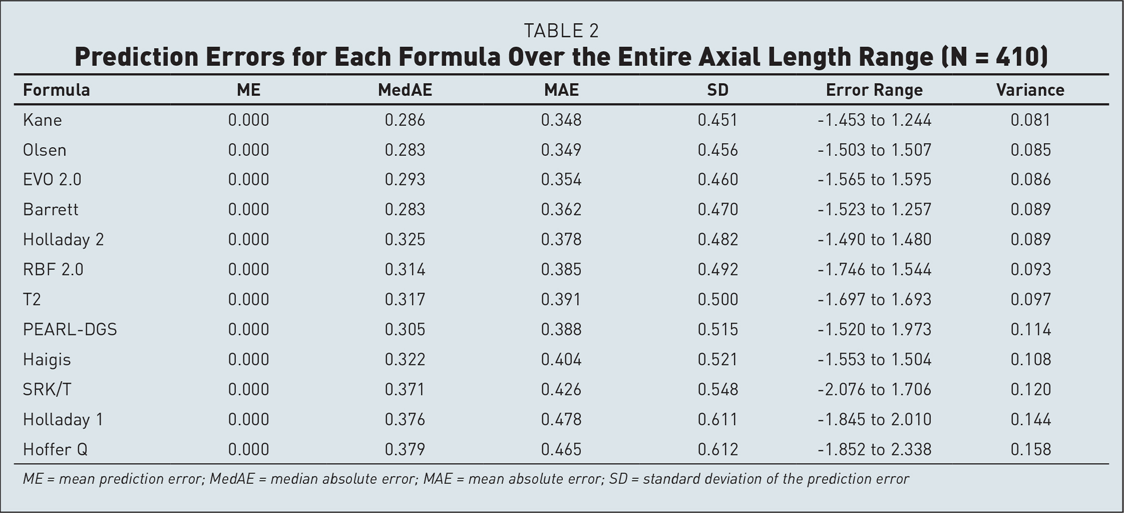 Prediction Errors for Each Formula Over the Entire Axial Length Range (N = 410)