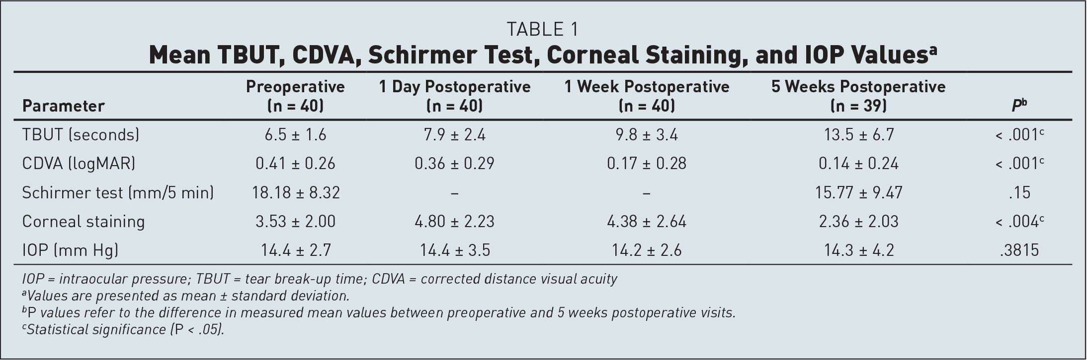 Mean TBUT, CDVA, Schirmer Test, Corneal Staining, and IOP Valuesa