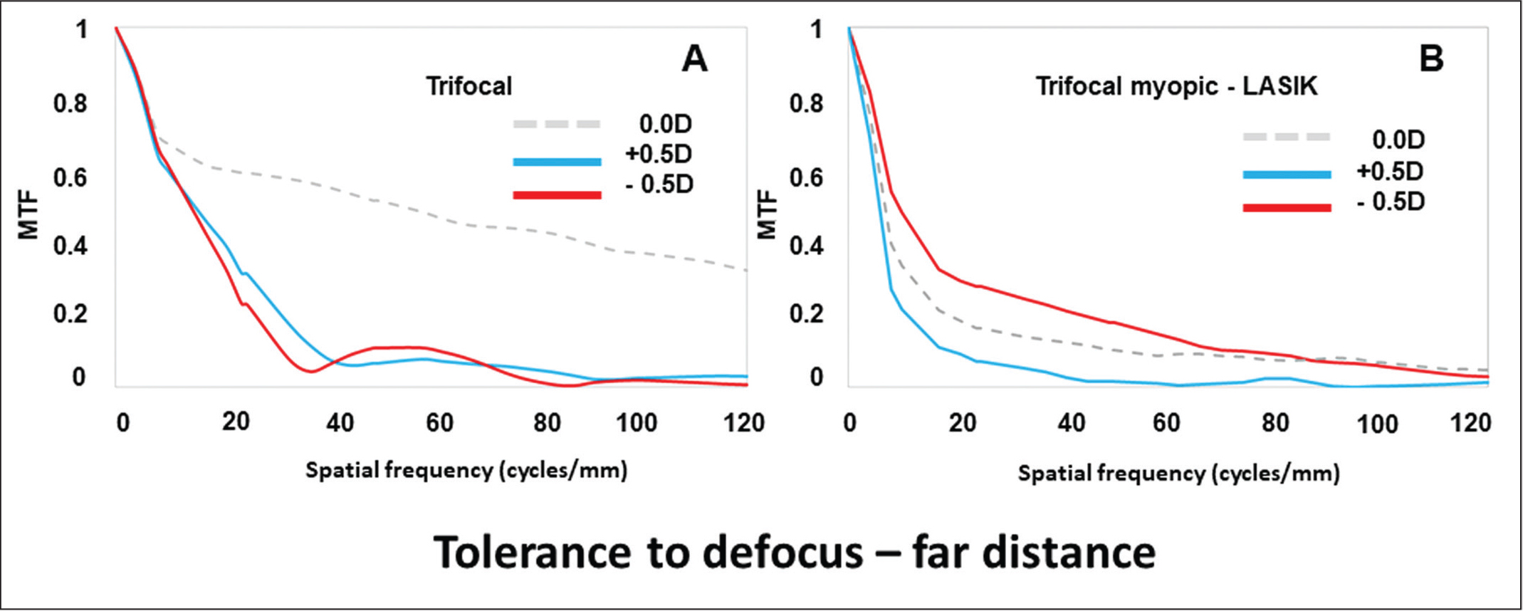 Modulation transfer function (MTF) curves for the 0.00, +0.50, and −0.50 diopters (D) focal points for the (A) trifocal intraocular lens and (B) trifocal intraocular lens with the positive increment of spherical aberration that simulates previous myopic laser in situ keratomileusis (LASIK).