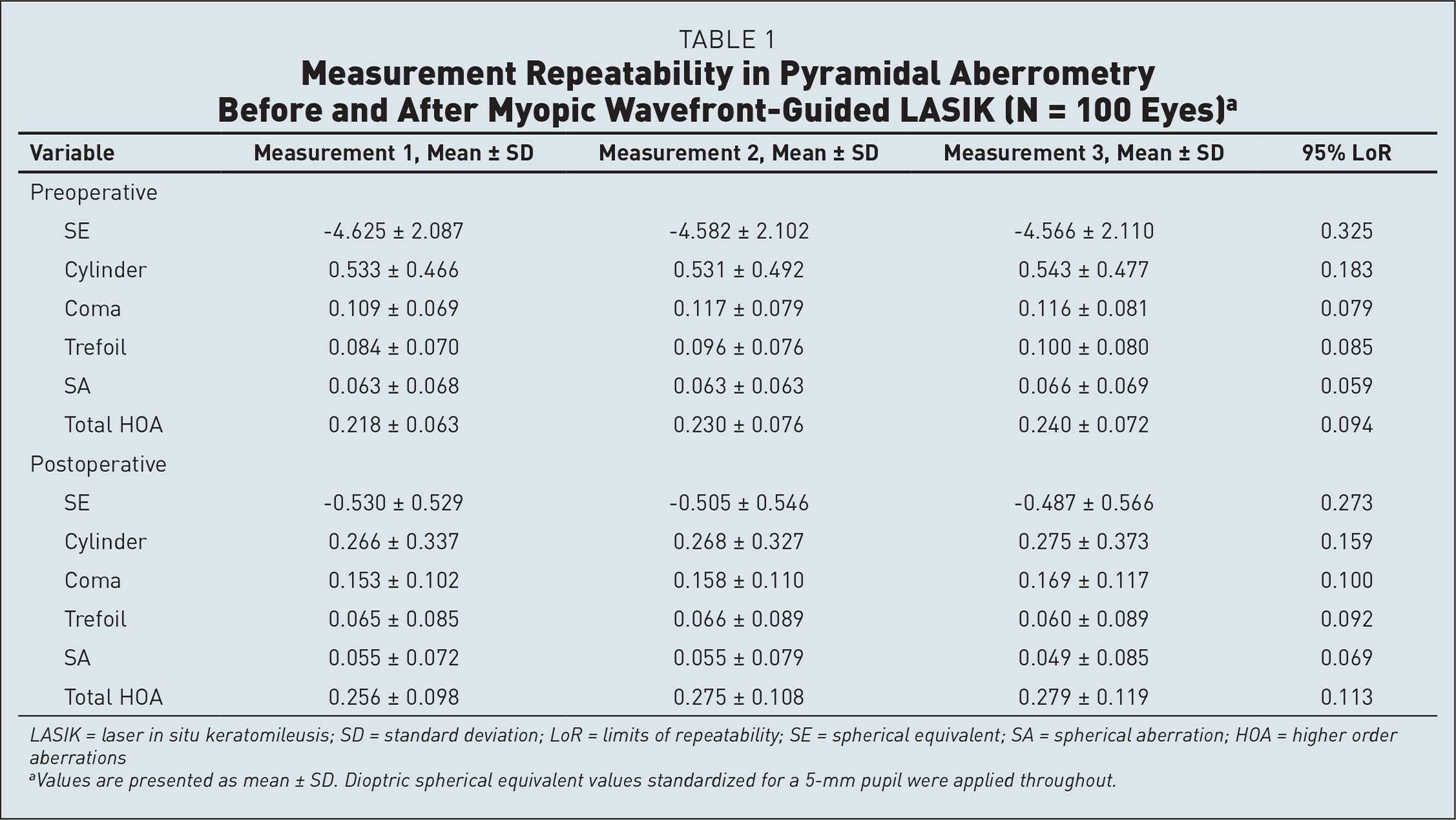 Measurement Repeatability in Pyramidal Aberrometry Before and After Myopic Wavefront-Guided LASIK (N = 100 Eyes)a