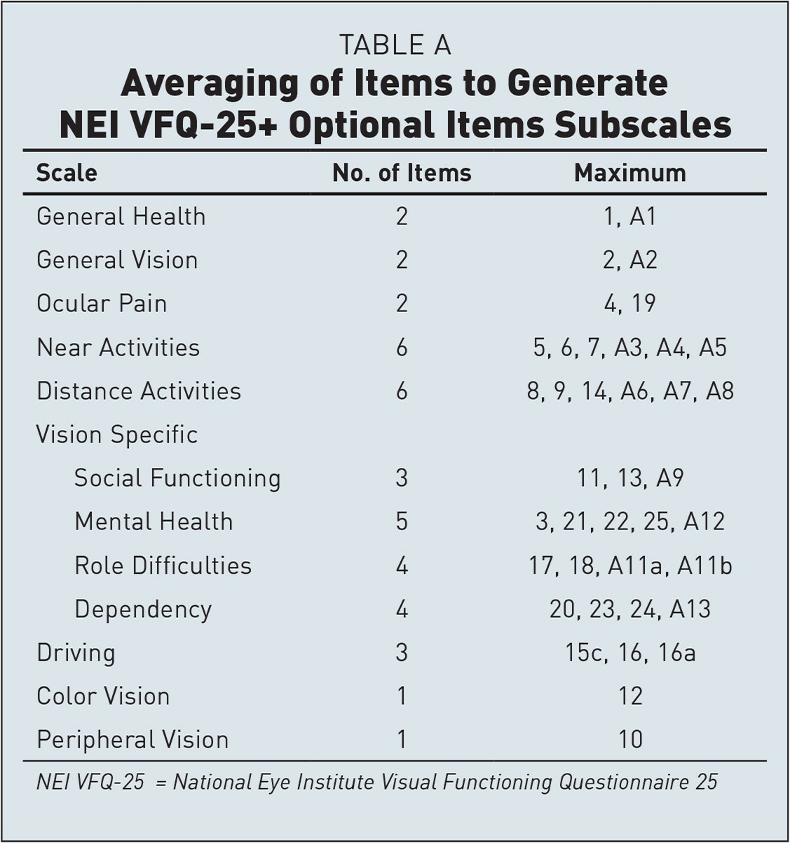 Averaging of Items to Generate NEI VFQ-25+ Optional Items Subscales