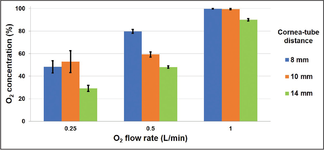 Steady state oxygen concentration as a function of oxygen flow rates and distances between cornea and tube. Error bars represent the standard deviation of the three trials.