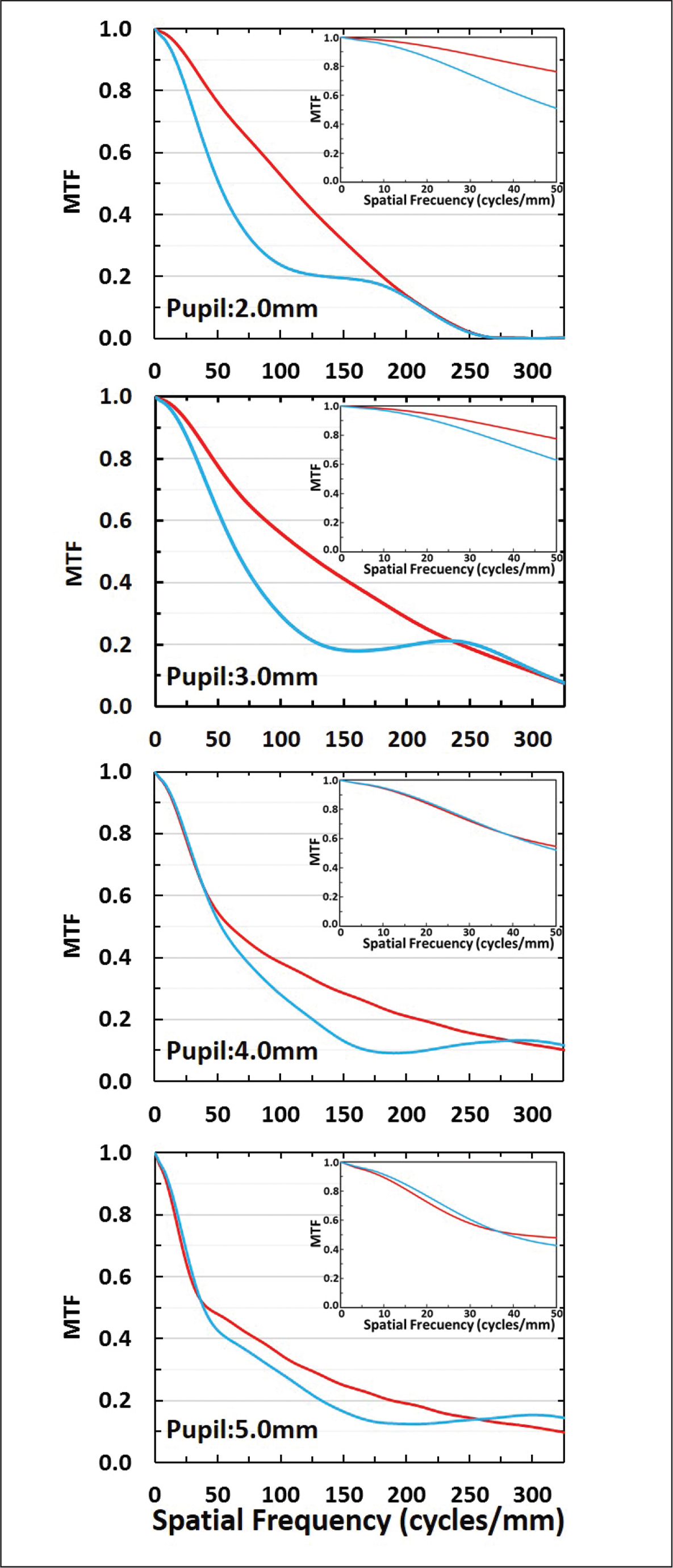 Modulation transfer function (MTF) curves for intraocular lens (IOL)-pupil sizes ranging from 2 to 5 mm at the best focus of the (red) ZCB-IOL and (blue) ICB-IOL (Johnson & Johnson Vision, Inc). The inserts show the MTF curves in the range of spatial frequencies (0 to 50 cycles/mm) used to compute the area under the modulation transfer function (MTFa) metric.