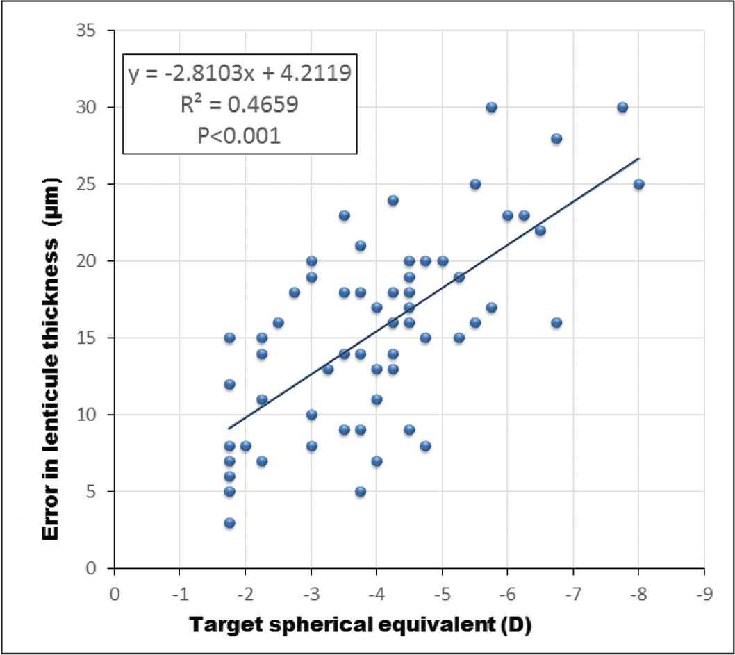 Scatter plot showing a positive correlation between lenticule thickness error (µm), and target spherical equivalent (diopters [D]). The achieved lenticule thickness was less than the target thickness, and this mismatch increased with the degree of myopia. Spearman's rank correlation: R2 = 0.47, P < .001.