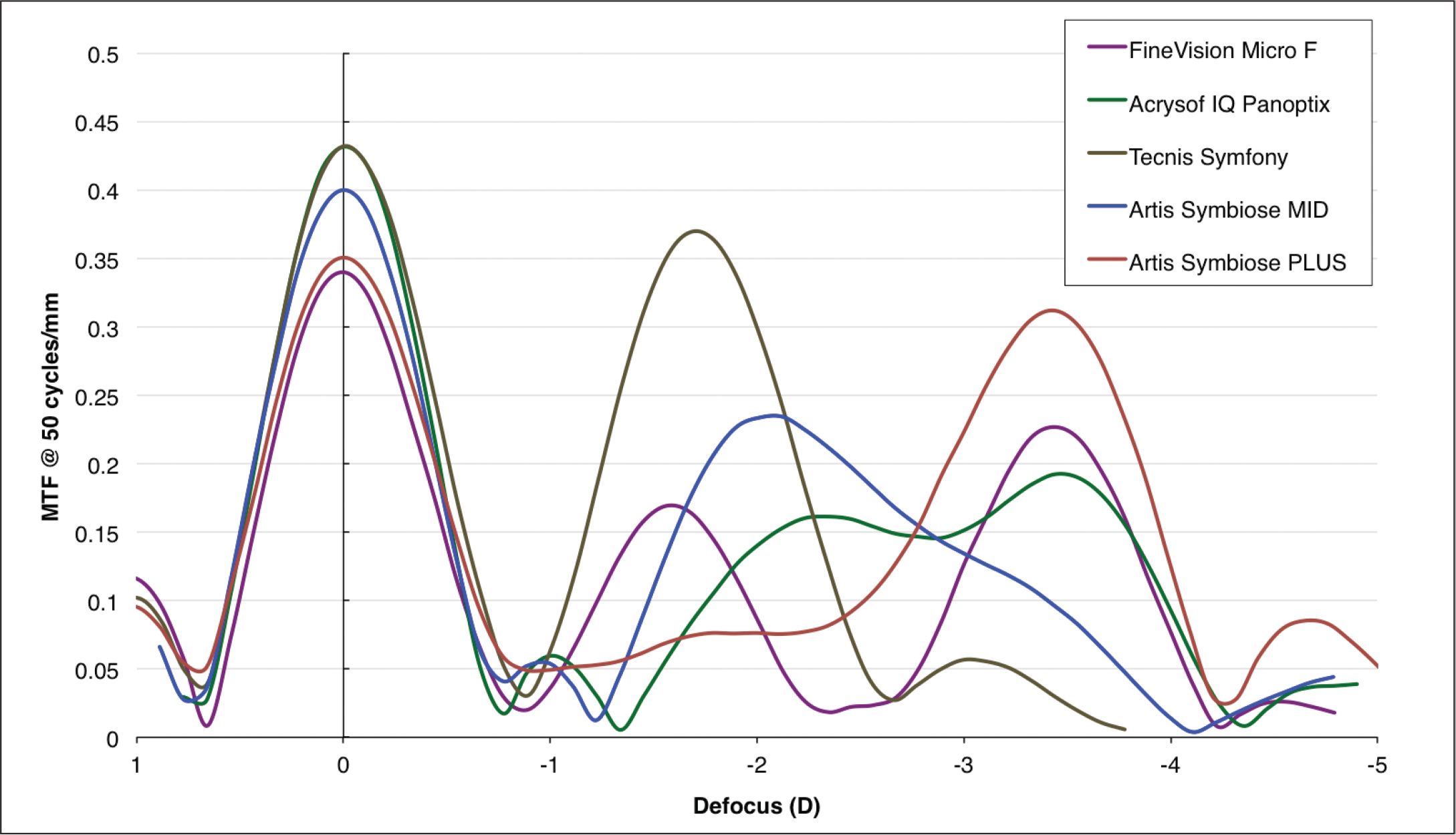 Through-focus modulation transfer function (TFMTF) of the five lenses analyzed in this study in an aberration-free eye model, for a 3-mm pupil and a 546-nm wavelength (green light). The FineVision is manufactured by PhysIOL; the Acrysof IQ PanOptix is manufactured by Novartis; the Tecnis Symfony is manufactured by Johnson & Johnson; and the Artis Symbiose Mid and Artis Symbiose Plus are manufactured by Cristalens Industrie. D = diopters