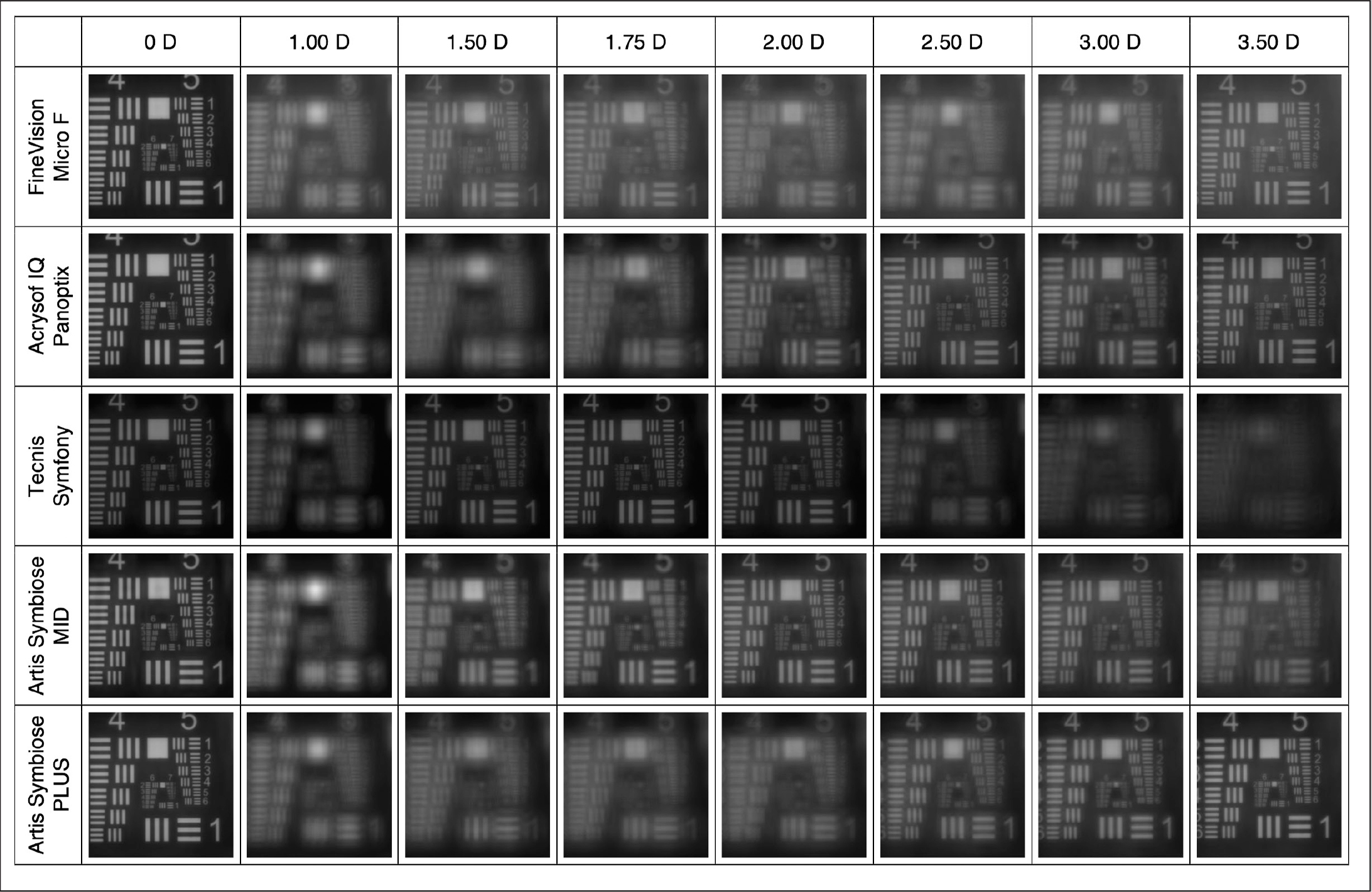 Through-focus United States Air Force imaging. Upper row shows the defocus steps at which the images were recorded. D = diopters. The FineVision is manufactured by PhysIOL; the Acrysof IQ PanOptix is manufactured by Novartis; the Tecnis Symfony is manufactured by Johnson & Johnson; and the Artis Symbiose Mid and Artis Symbiose Plus are manufactured by Cristalens Industrie.