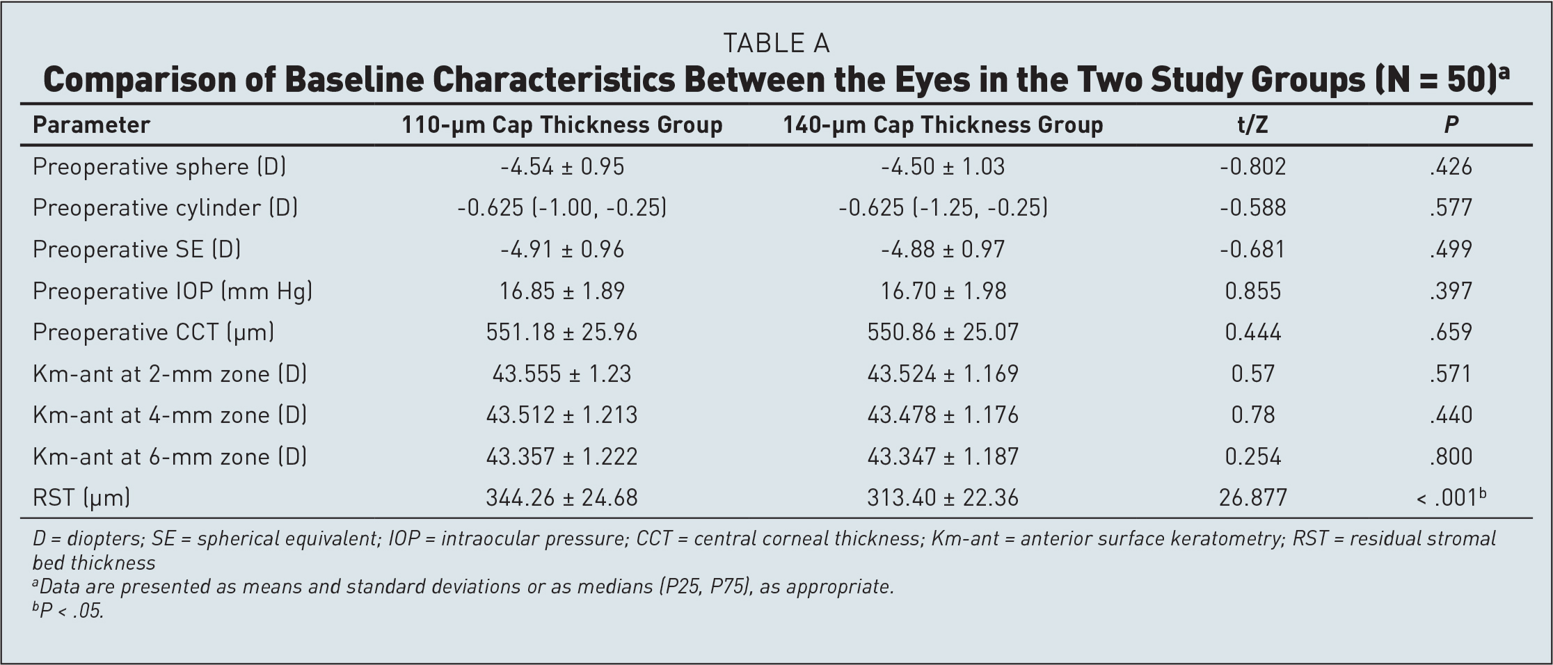 Comparison of Baseline Characteristics Between the Eyes in the Two Study Groups (N = 50)a